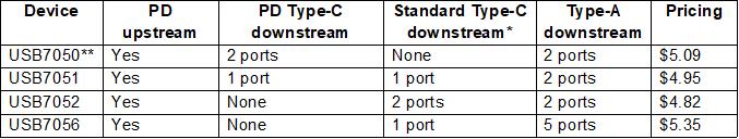 USB Type-C PD