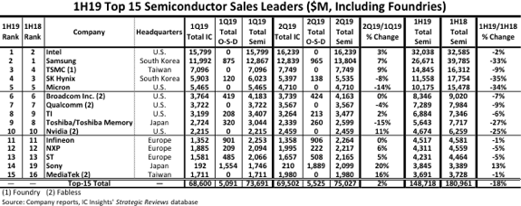 Semiconductor Suppliers' Sales
