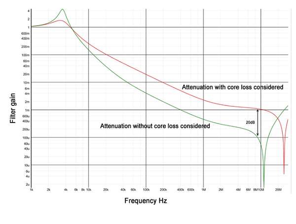 Attenuation of an LC filter