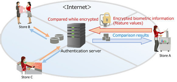 Encryption Technology for Biometric