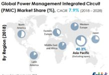 Power Management IC Market
