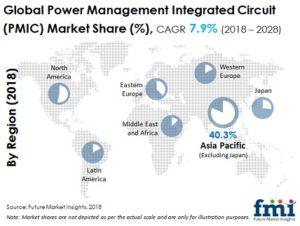 Power Management IC Market