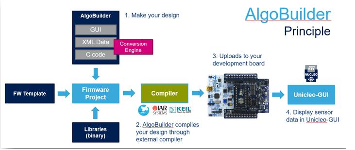 develop MEMS algorithms