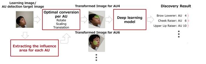 Figure 2. Developed Technology