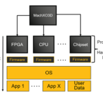 Secure FPGA