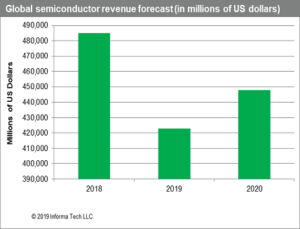 semiconductor market's