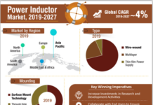Power Inductor Market 2019