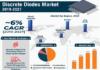 Discrete Diodes Market