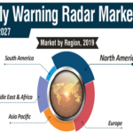 Early Warning Radar Market
