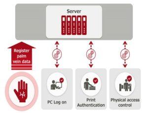 Best Biometric Authentication