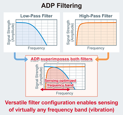 ADP filtering
