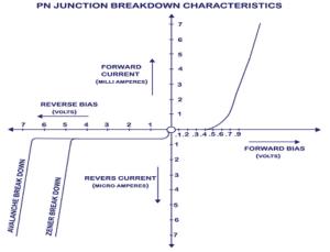 P-N Junction Breakdown