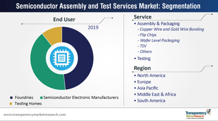 semiconductor assembly and test services market