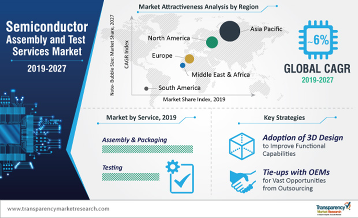 Global Semiconductor Assembly and Test Services Market