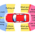 Automotive-radar-applications