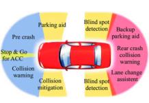 Automotive-radar-applications