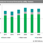 Utility Meters Semiconductor Market