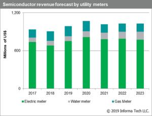 Utility Meters Semiconductor Market
