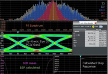 Oscilloscopes Jitter