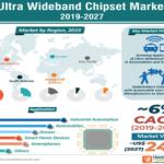 Ultra Wideband Chipset Market