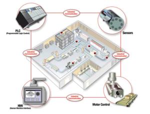 Sensor Smart Manufacturing