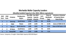 world top 5 wafer semiconductor companies