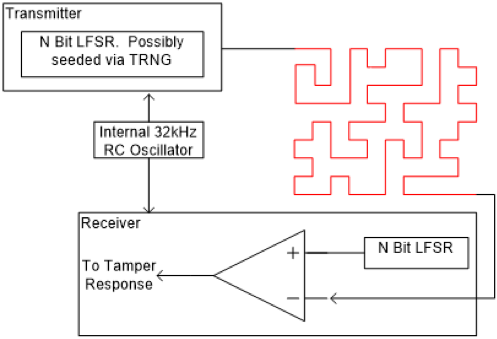 Anti-Tamper Active Shield  ASIC