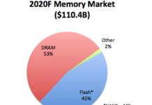 Memory Market 2020