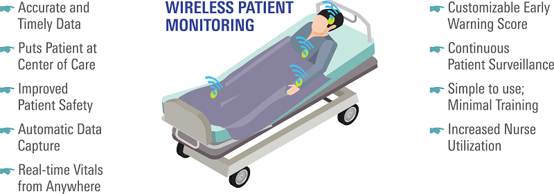 Wireless Patient Monitoring Systems
