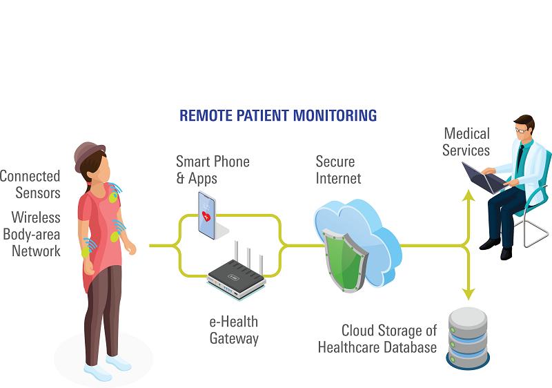 Remote Patient Monitoring Setup