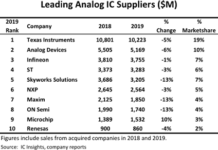 World's Top Analog IC Suppliers
