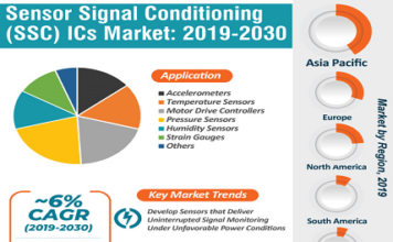 Sensor Signal Conditioner ICs Market