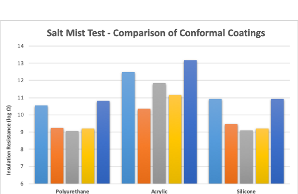 Comparison of conformal coating performance in a salt mist environment