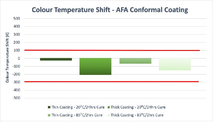 Graph 2 – Colour Temperature Shift Example – Electrolube AFA