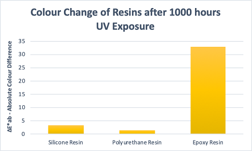 Graph 3 – Comparison of standard resin chemistries after 1000 hours exposure to UV light