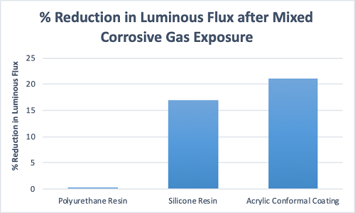 Graph 4 – Change in luminous flux after exposure to mixed corrosive gas