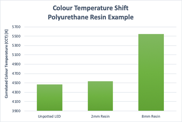 Effect of resin thickness on colour temperature shift