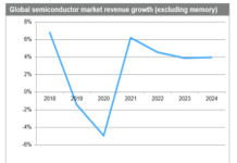 2020 semiconductor MARKET