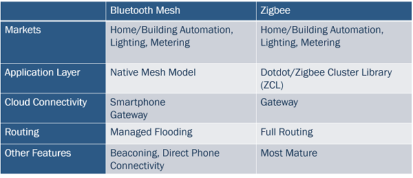 Comparison of Bluetooth Low Energy mesh and ZigBee protocols
