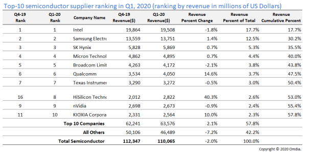 Semiconductor Suppliers Market 2020