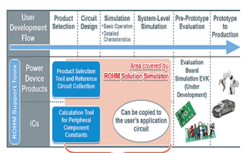Web-Based Simulation Tool