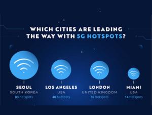 top 5G cities