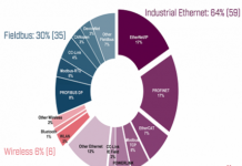 Industrial network market shares