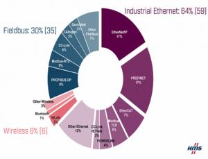 Industrial network market shares