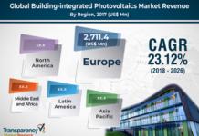 photovoltaics (BIPV) market