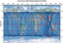 GNSS technology platforms