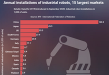 global installations of industrial robots