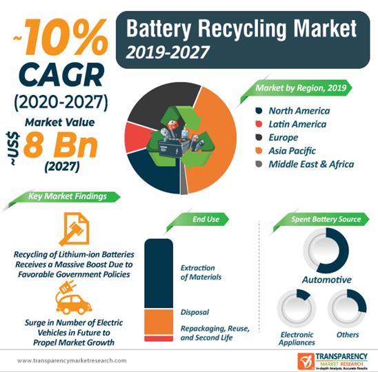 Description: battery recycling market infographic