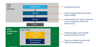Intel Open FPGA