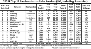 top-15 semiconductor supplier